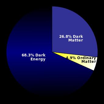 Energia neagră
